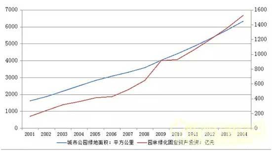 苗市好消息 园林绿化投资总额明显上升